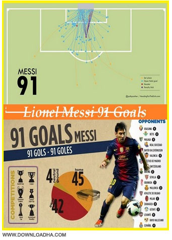 Lionel Messi 91 Goals مجموعه 91 گل لیونل مسی Lionel Messi 91 Goals in 2012 World Record